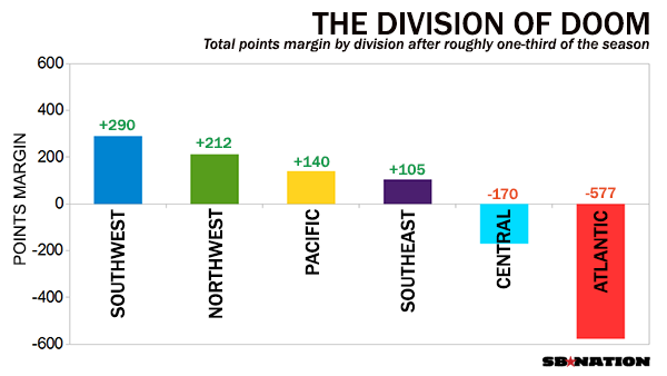 Nba Teams By Division
