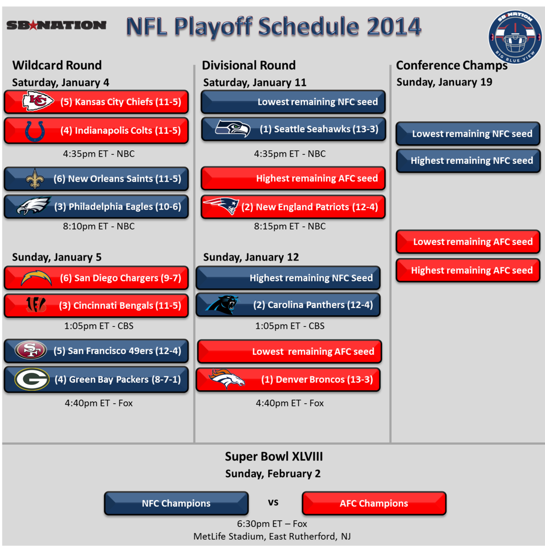 Nfl Playoff Schedule Road To Metlife Stadium Is Settled