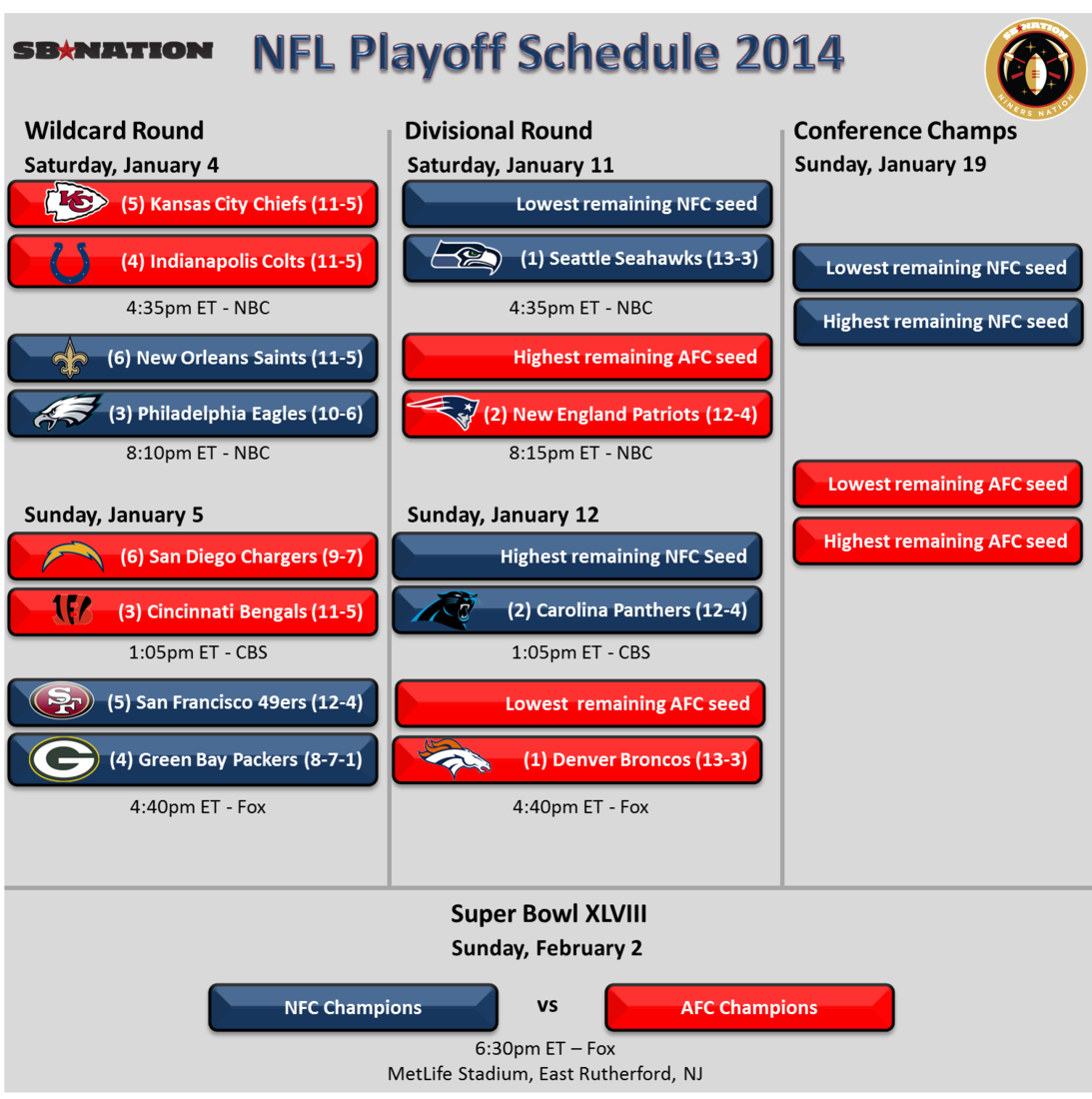 Nfl Playoff Schedule 2014 49ers Game Time With Packers Set For Sunday Afternoon Niners Nation