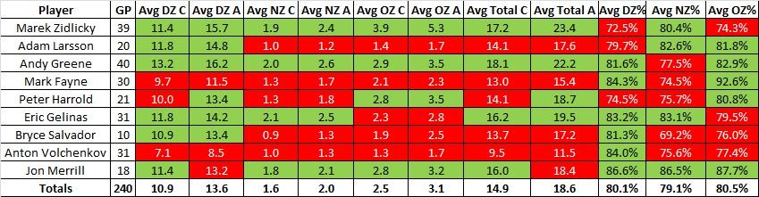 Def_averages