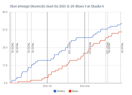 Fenwick_chart_for_2013-11-29_blues_3_at_sharks_6_medium