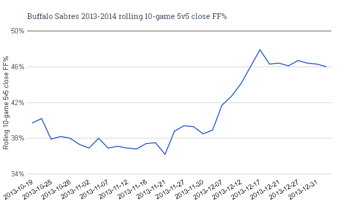 Buffalo_sabres_2013-2014_rolling_10-game_5v5_close_ff_