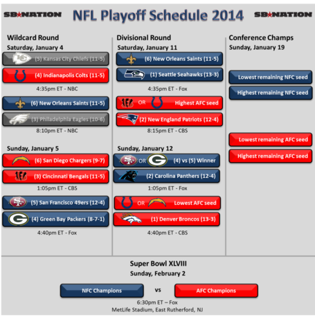 Nfl_playoffs_2014_-_day_1_wildcard_medium
