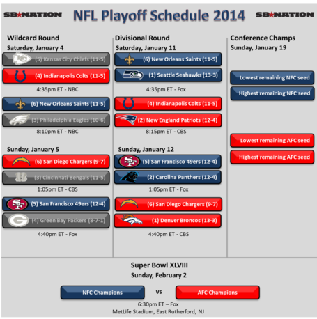 Nfl_playoffs_2014_-_wildcard_-_afc_complete