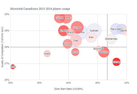 Montréal_canadiens_2013-2014_player_usage_medium