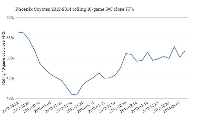 Phoenix_coyotes_2013-2014_rolling_10-game_5v5_close_ff__medium