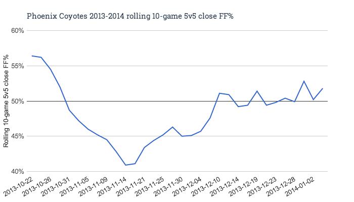 Phoenix_coyotes_2013-2014_rolling_10-game_5v5_close_ff__medium