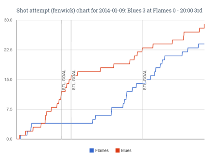 Fenwick_chart_for_2014-01-09_blues_3_at_flames_0_-_20-00_3rd_medium