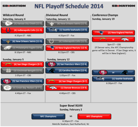 Nfl_playoffs_2014_-_divisional_half_medium