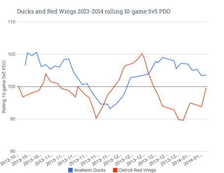 Ducks_and_red_wings_rolling_10-game_5v5_pdo_medium