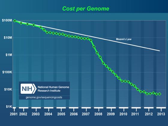 Genomecostnih