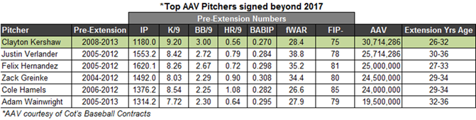 Top_aav_pitchers