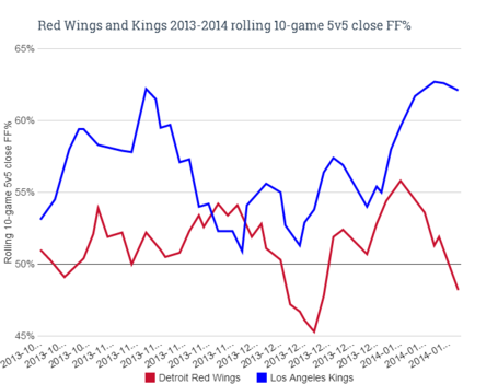 Red_wings_and_kings_rolling_10-game_5v5_close_ff___1__medium