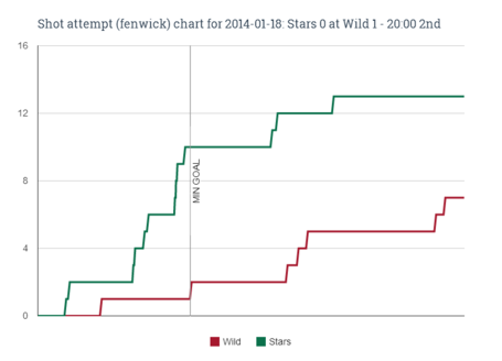 Fenwick_chart_for_2014-01-18_stars_0_at_wild_1_-_20-00_2nd__1__medium