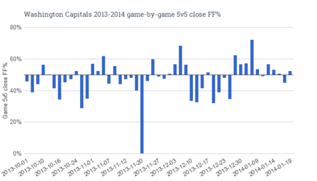 Washington_capitals_2013-2014_game-by-game_5v5_close_ff__medium