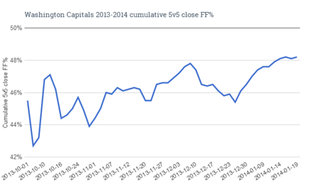 Washington_capitals_2013-2014_cumulative_5v5_close_ff__medium