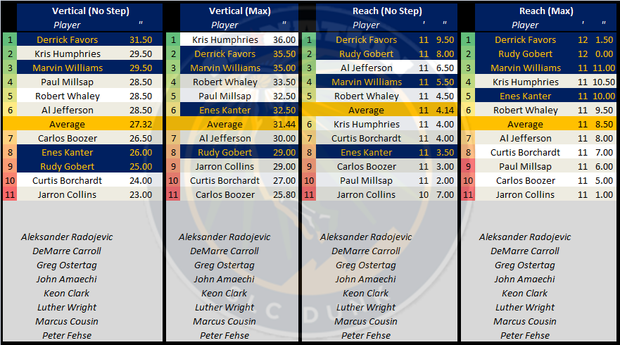 Utah_jazz_draft_measurements_bigmen_-_part_3