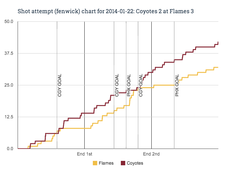 Fenwick_chart_for_2014-01-22_coyotes_2_at_flames_3_medium