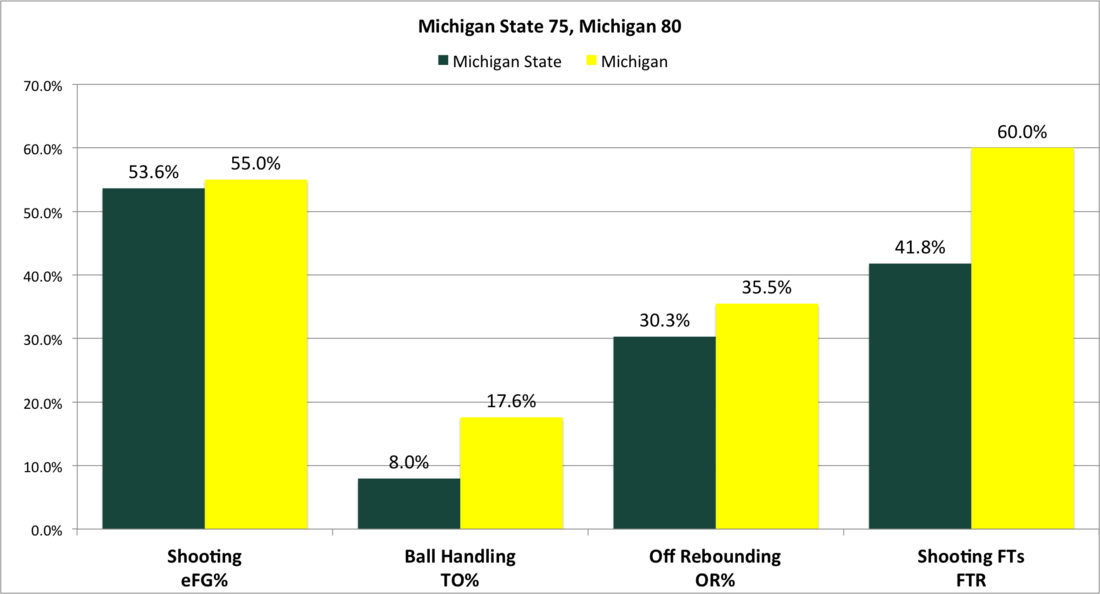 1-25_michigan_factors