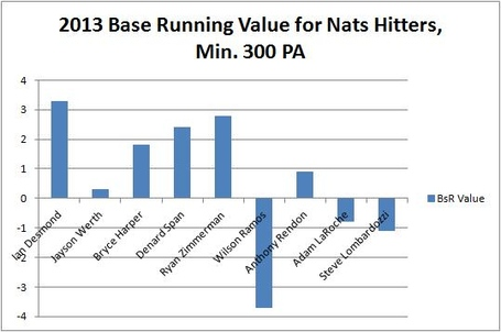 2013_nats_baserunning_value_medium