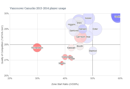 Vancouver_canucks_2013-2014_player_usage_medium