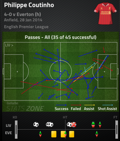 Coutinho_passing_chart_medium
