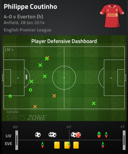 Coutinho_defensive_dash_medium