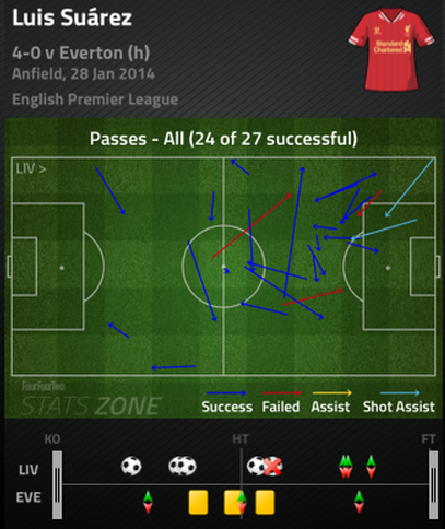 Suarez_passing_chart_medium