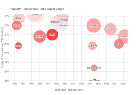 Calgary_flames_2013-2014_player_usage_medium