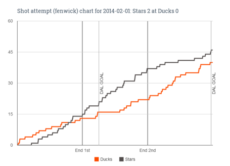 Fenwick_chart_for_2014-02-01_stars_2_at_ducks_0_medium