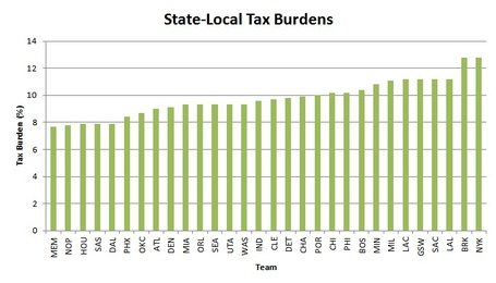 Tax_burden_by_team_medium