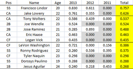 2014_ptm_-_position_players_medium