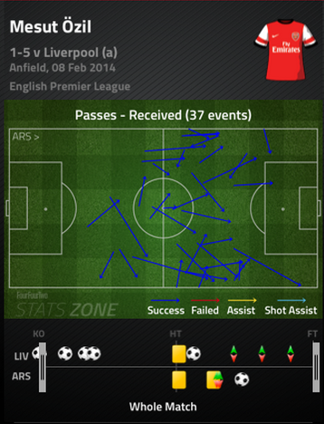 Ozil_passes_received_medium