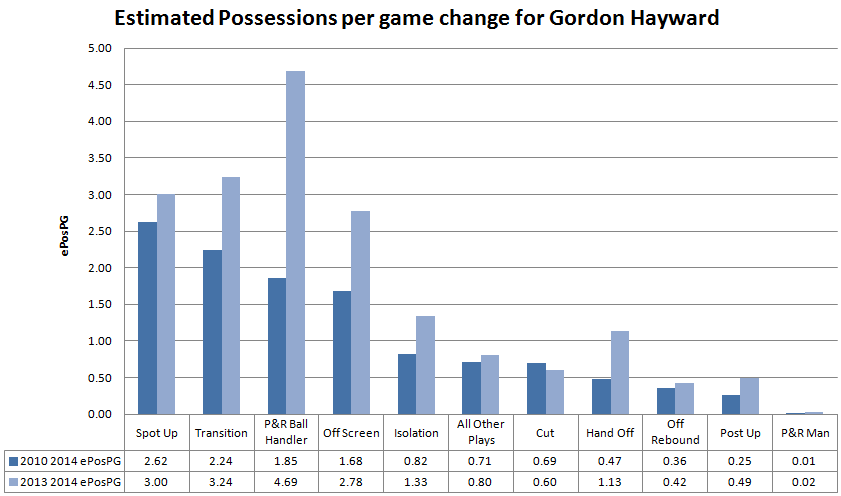 Gordon_hayward_2013_2014_play_changes_02