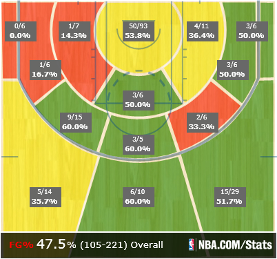 Conley_january_shot_chart_medium
