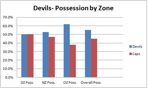 Possession_graph