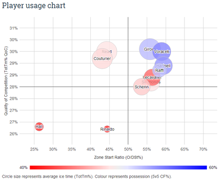 Couturier_usage_chart_2013-2014_medium