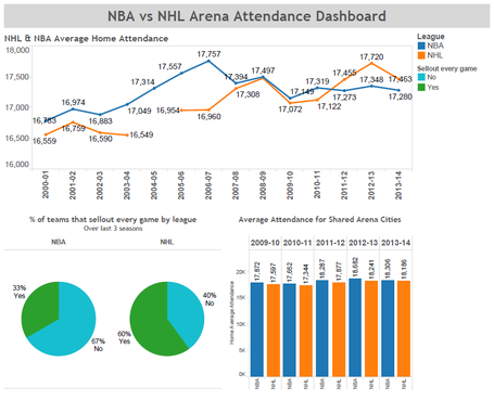 Nhl-nba_attendance_medium