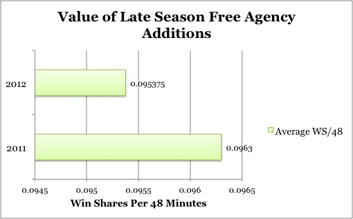 Value_of_late_season_additions