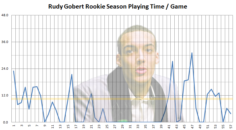 2013_2014_rudy_gobert_playing_time