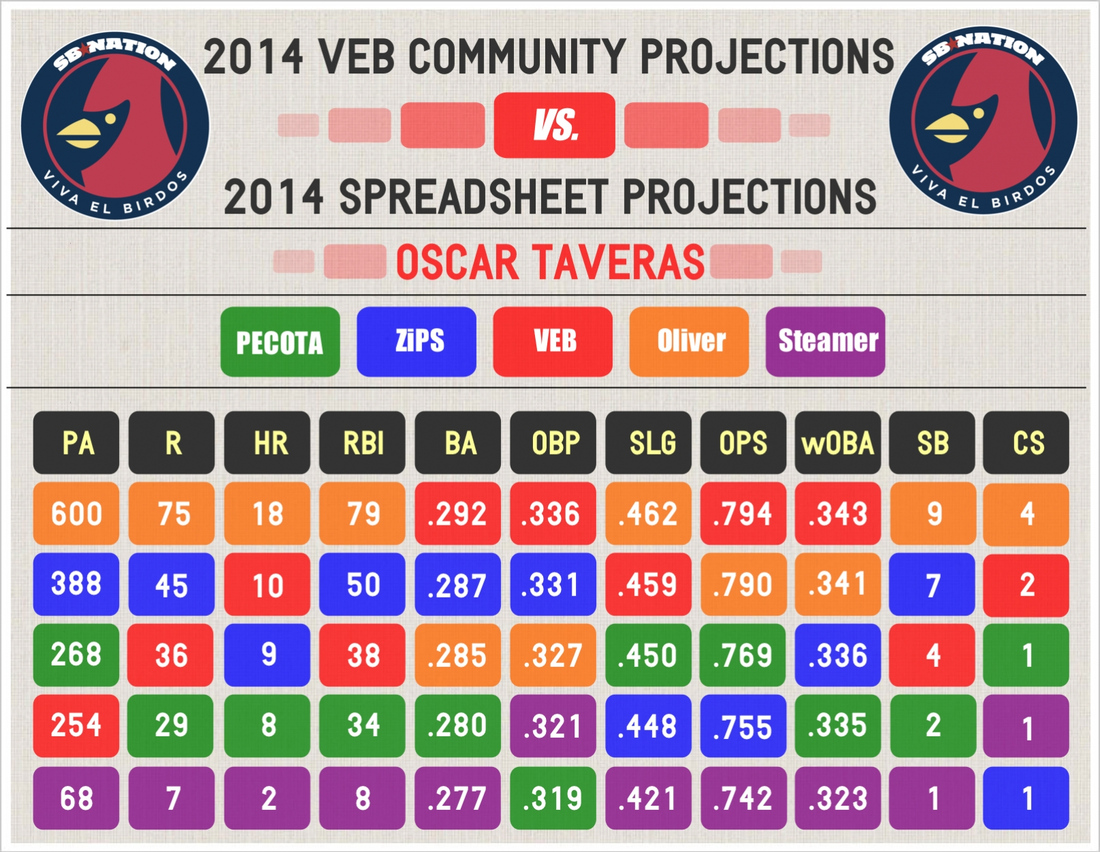 2014_veb_projections_--_graphic_--_taveras_--_comparative
