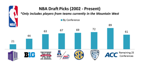 A_nba_draft_pix_medium