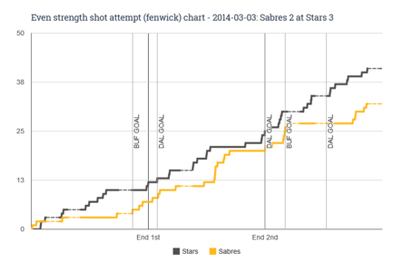 Ev_fenwick_chart_for_2014-03-03_sabres_2_at_stars_3_medium