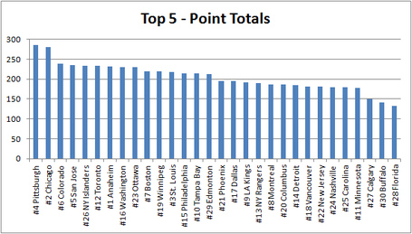 Top_5_point_total_medium