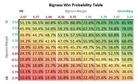 Bigness_win_prob_medium