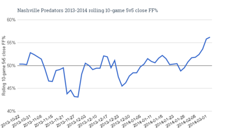 Nashville_predators_2013-2014_rolling_10-game_5v5_close_ff__medium