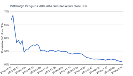 Pittsburgh_penguins_2013-2014_cumulative_5v5_close_ff__medium