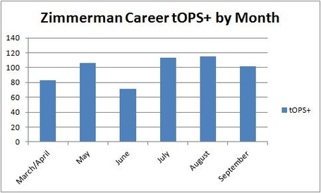 Zimmerman_tops_career_medium