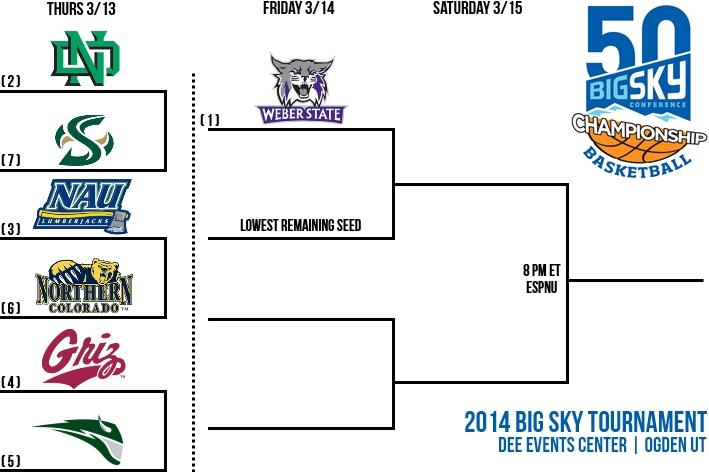 Men's Basketball - Big Sky Conference