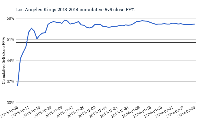 Los_angeles_kings_2013-2014_cumulative_5v5_close_ff__medium